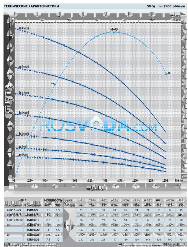 Cкважинный насос Pedrollo 4SR 10/20 P 4,0 кВт