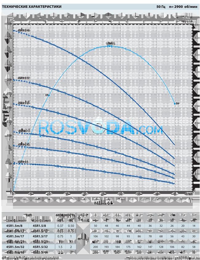 Скважинный насос Pedrollo 4SR 1,5m/8 P 0,37кВт