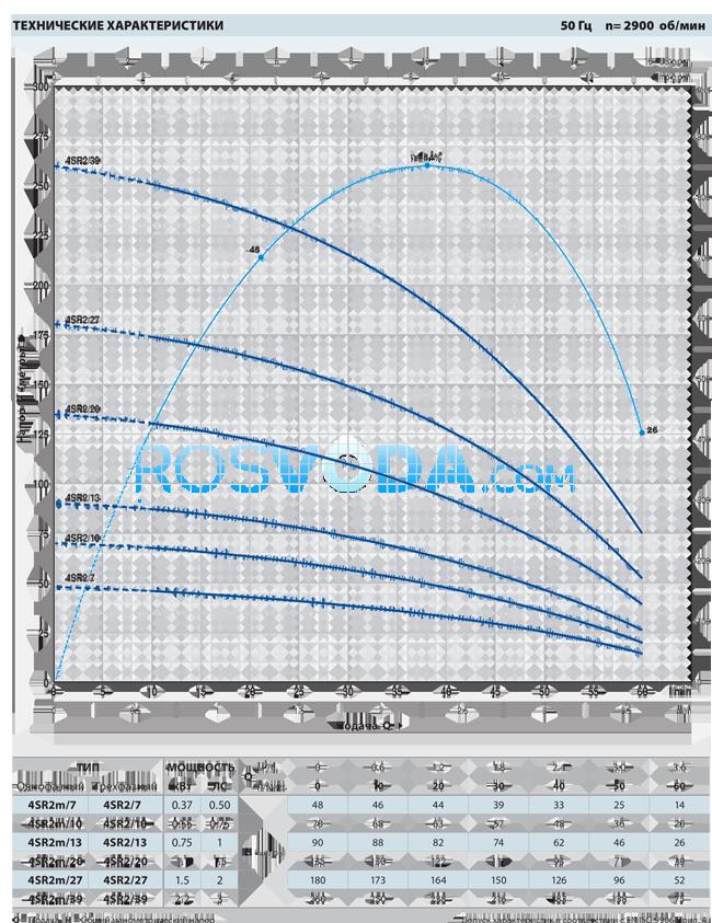 Скважинный насос Pedrollo 4SR 2m/13 P 0,75 кВт