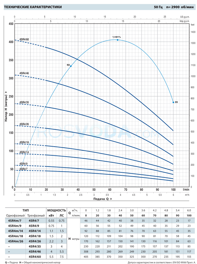 Скважинный насос Pedrollo 4SR 4m/14 F 1,1 кВт