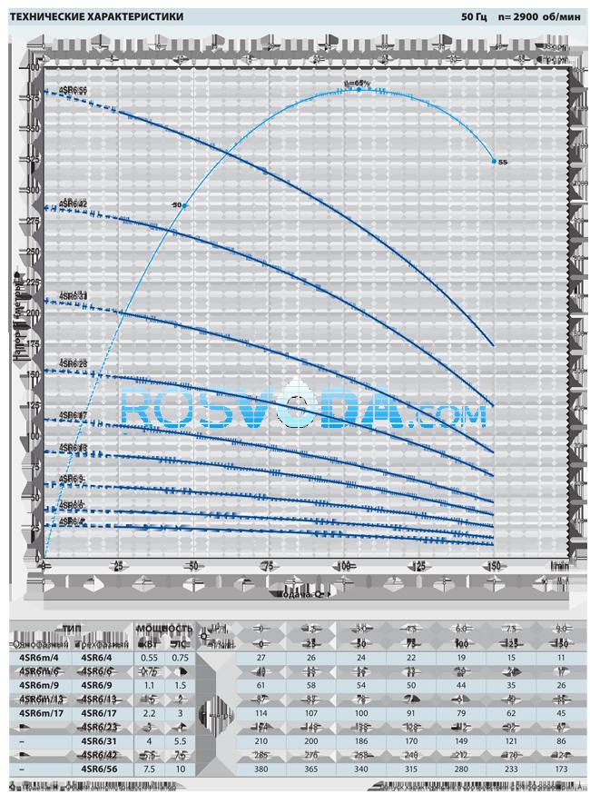 Cкважинный насос Pedrollo 4SR 6m/13 F 1,5 кВт