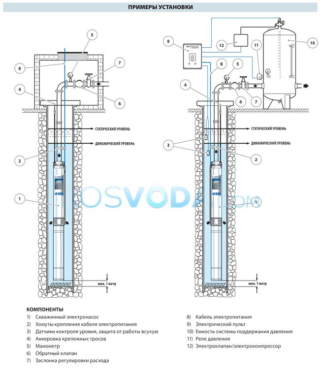 Cкважинный насос Pedrollo 4SR 12m/9 F 2,2 кВт