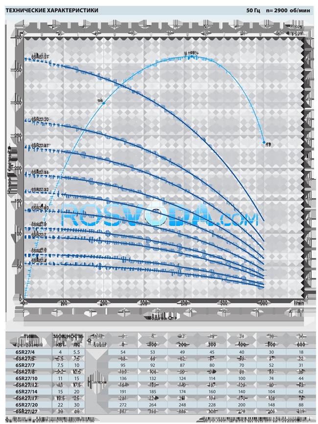 Скважинный насос Pedrollo 6SR 27/27 F 30,0 кВт