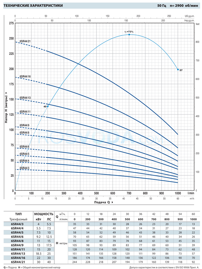 Скважинный насос Pedrollo 6SR 44/16 P 22 кВт