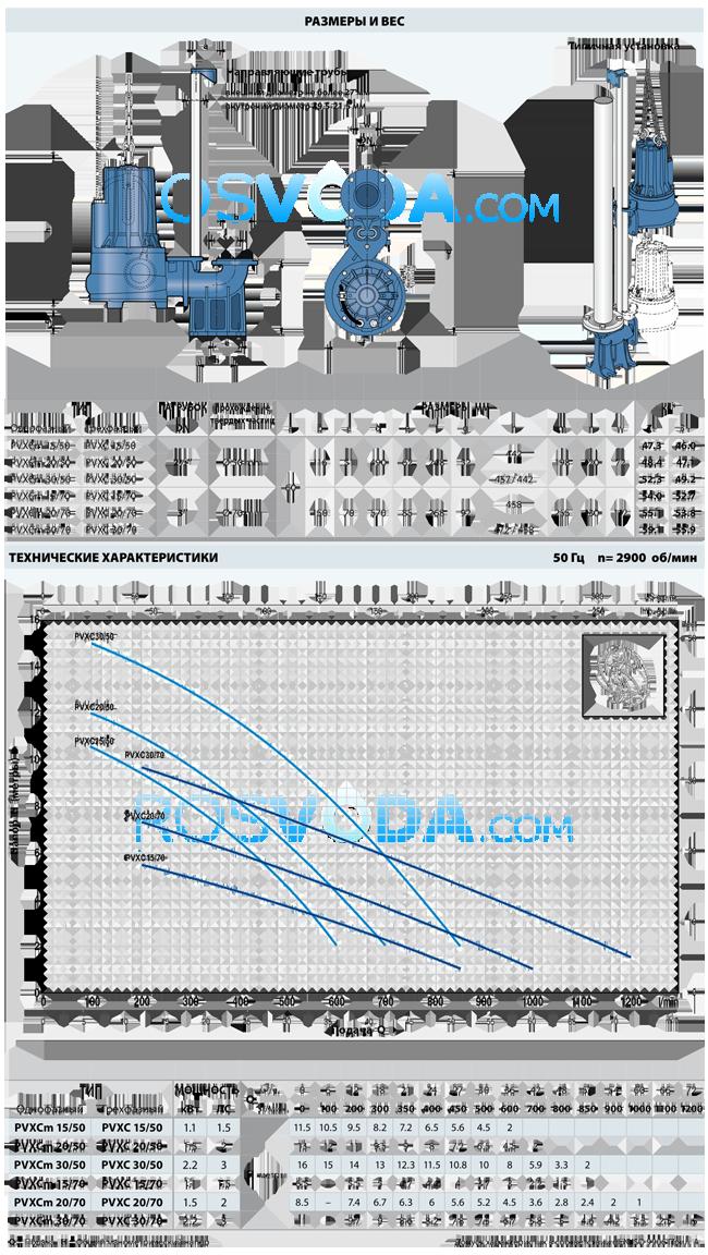 Фекальный насос Pedrollo ZXm 1B/40 каб. 10м