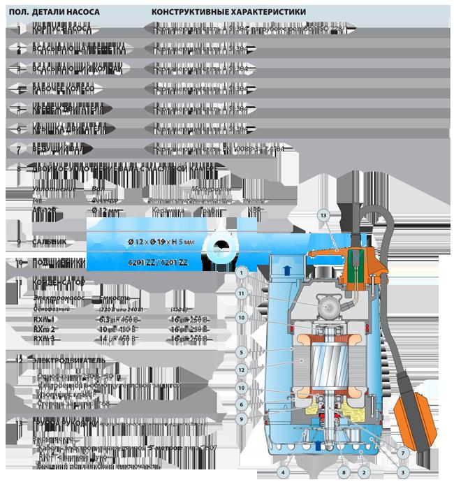 Дренажный насос Pedrollo RXm 2