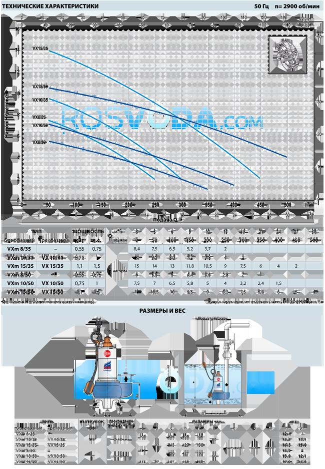 Фекальный насос Pedrollo VXm 10/50