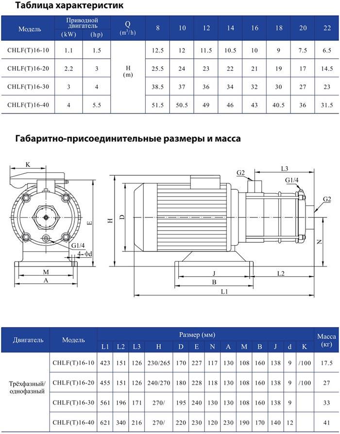 Горизонтальный многоступенчатый центробежный насос CNP CHLF 16-40 LSWSC 4,0 кВт