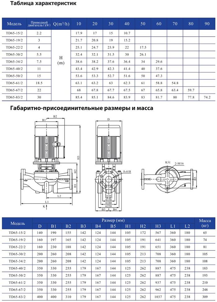 Одноступенчатый циркуляционный насос CNP TD 65-15/2 DWHCJ 2,2 кВт