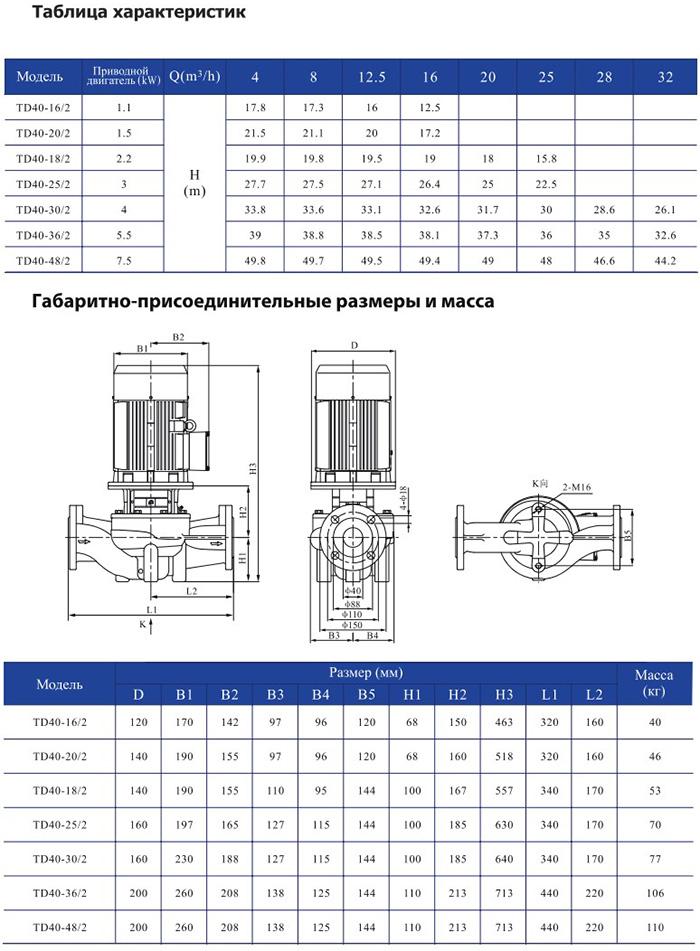 Одноступенчатый циркуляционный насос CNP TD 40-30/2 SWSCJ 4,0 кВт