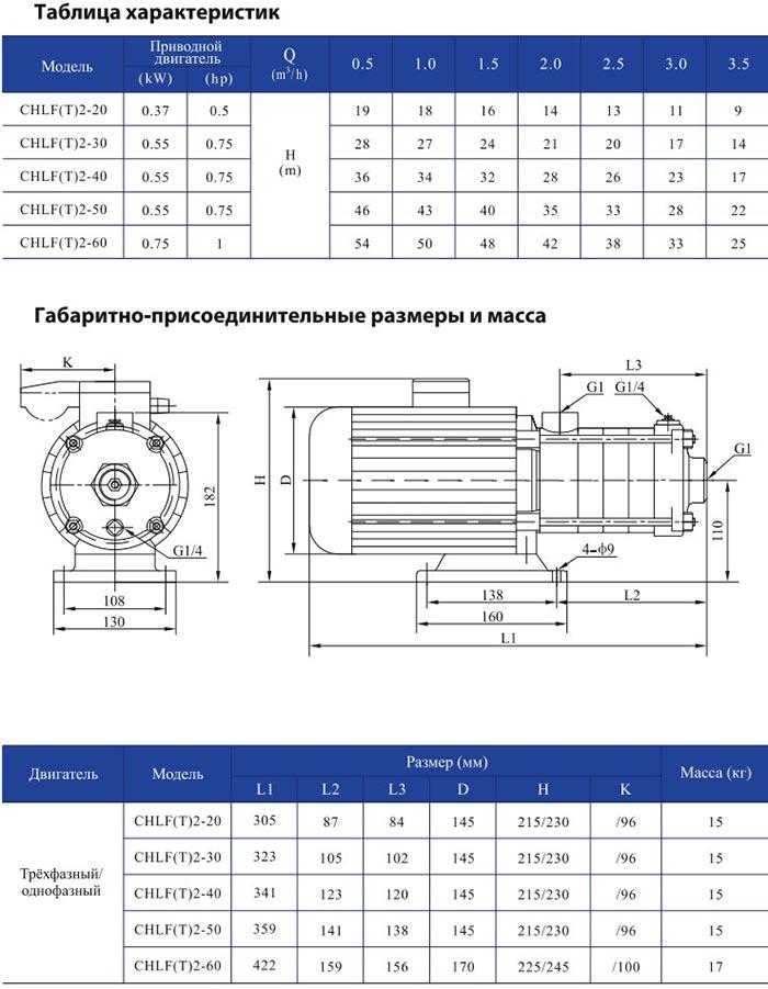 Горизонтальный многоступенчатый центробежный насос CNP CHLFT 2-40 LSWPC 0,55 кВт