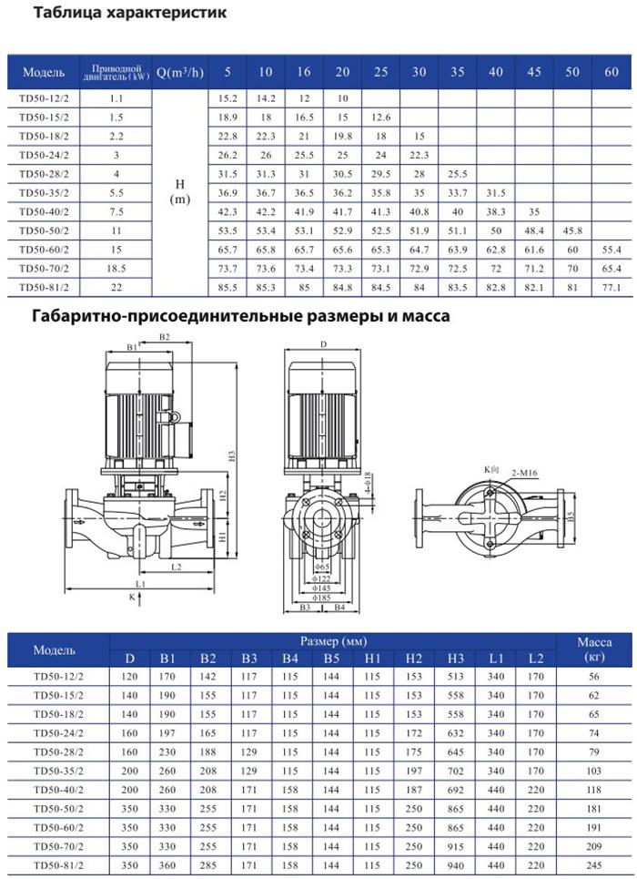 Одноступенчатый циркуляционный насос CNP TD 50-35/2 SWSCJ 5,5 кВт