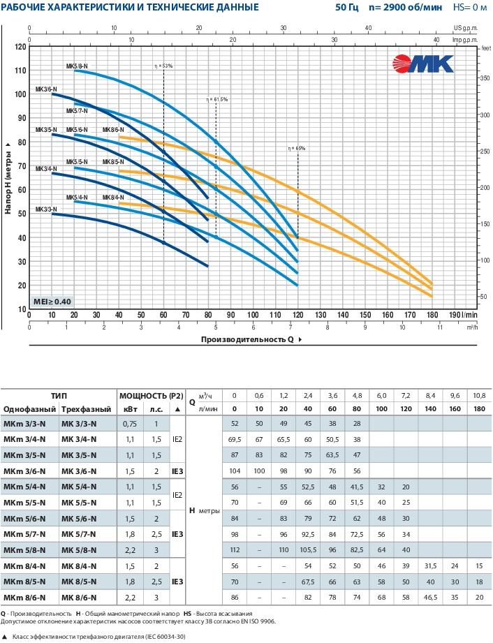 Многоступенчатый вертикальный насос Pedrollo MKm 5/6-N