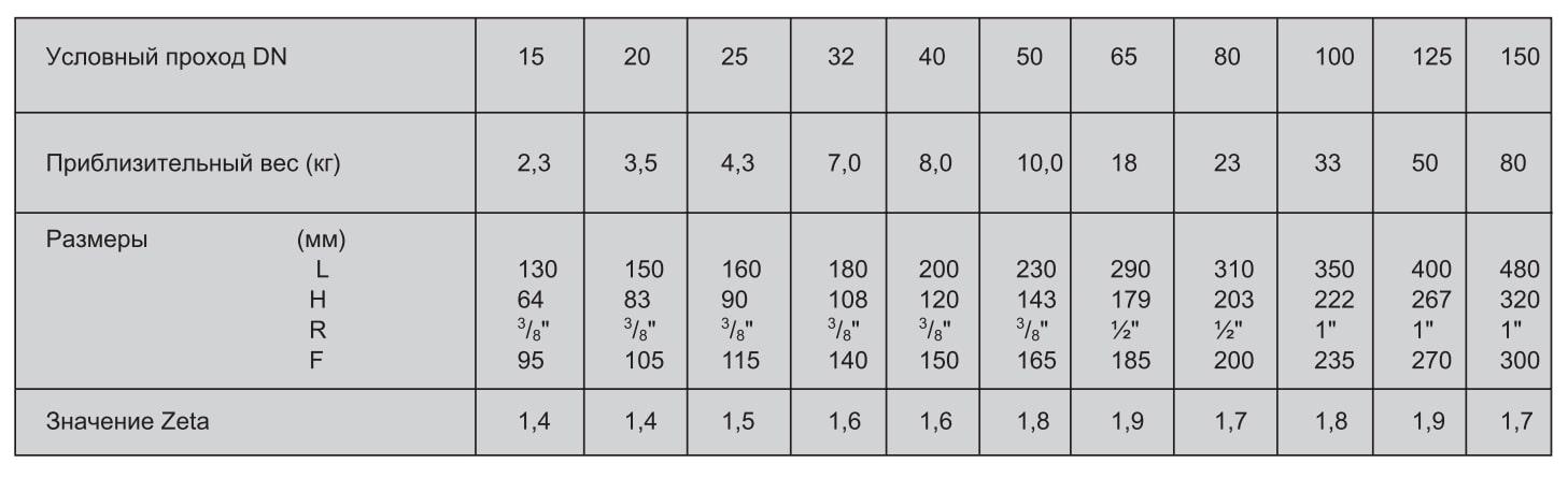FY71P таблица