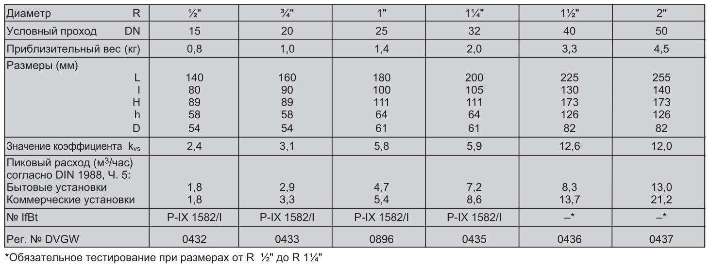 Таблица клапан D06F