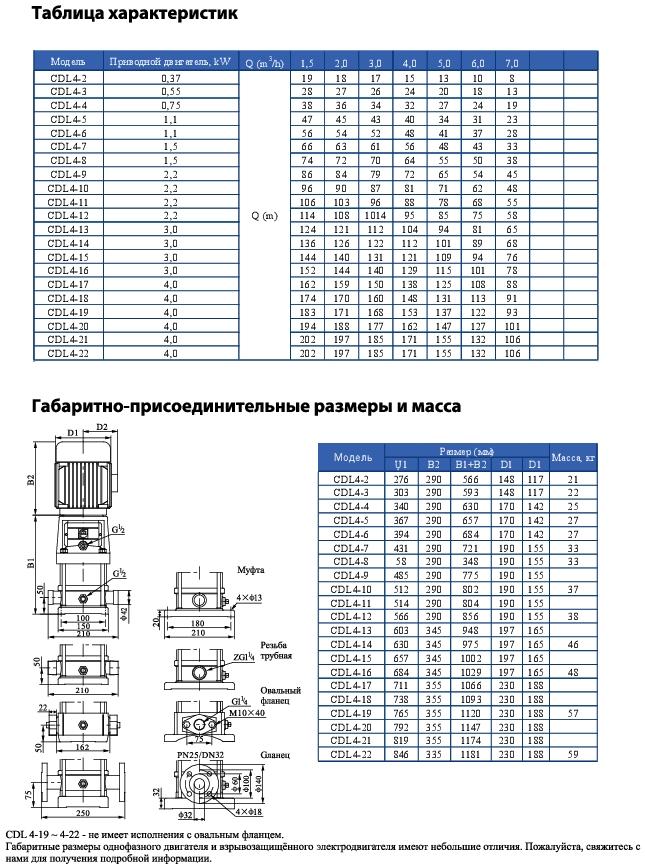 Вертикальный многоступенчатый центробежный насос CNP CDL 4-2 F1SWPR 0,37 кВт