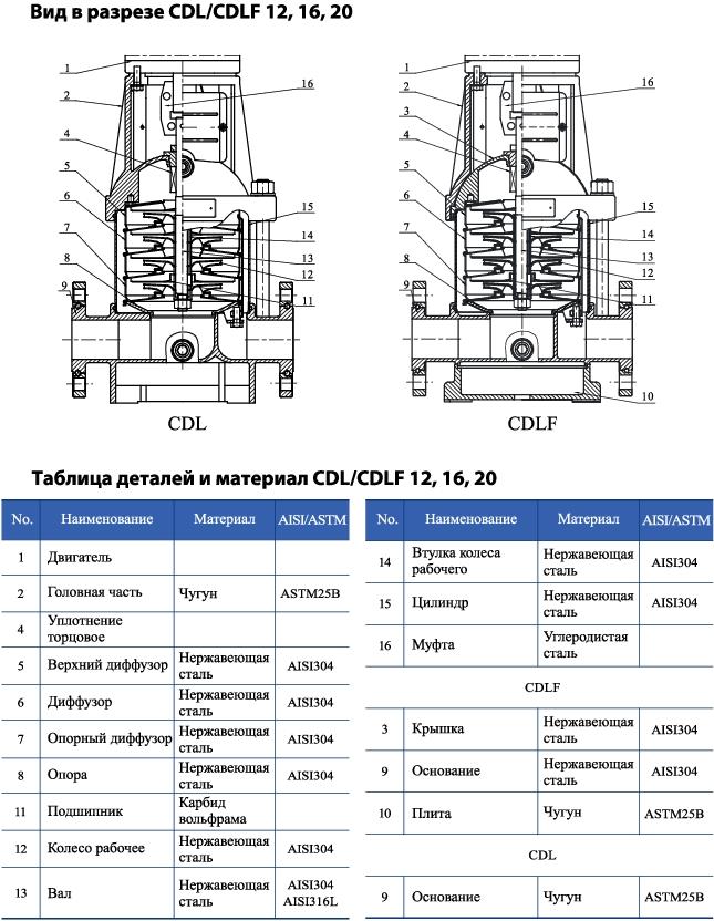 Вертикальный многоступенчатый центробежный насос CNP CDL 12-6 F1SWPC 4,0 кВт