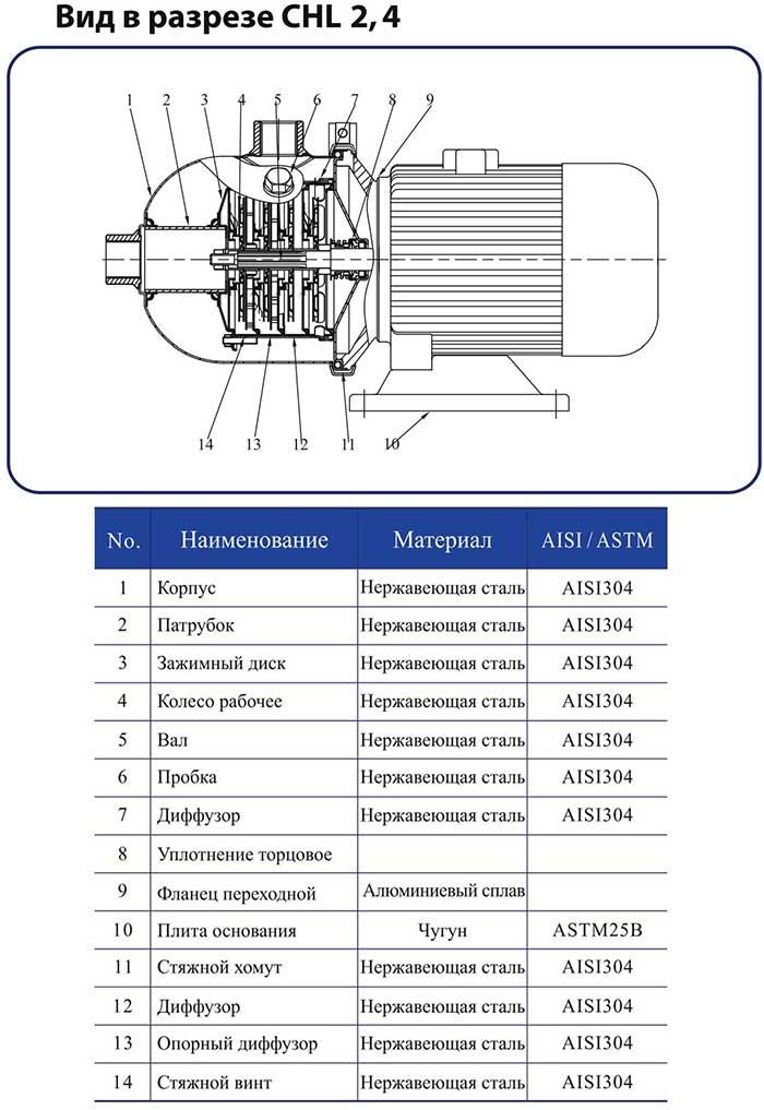 Горизонтальный многоступенчатый центробежный насос CNP CHL 2-50 LDWSC 0,55 кВт
