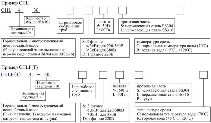 Горизонтальный многоступенчатый центробежный насос CNP CHLF 2-20 LDWSC 0,37 кВт