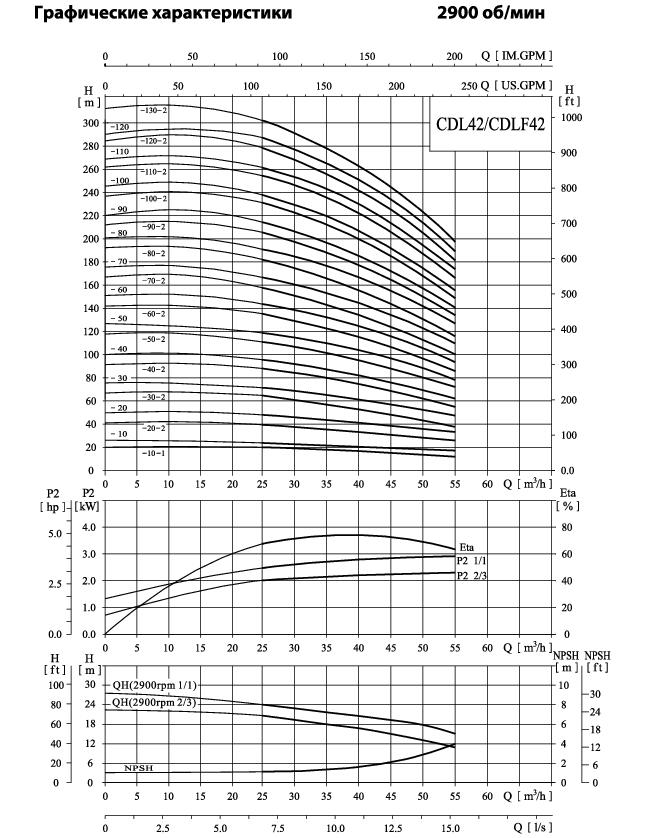 Вертикальный многоступенчатый центробежный насос CNP CDL 42-40 F1SWPC 15,0 кВт