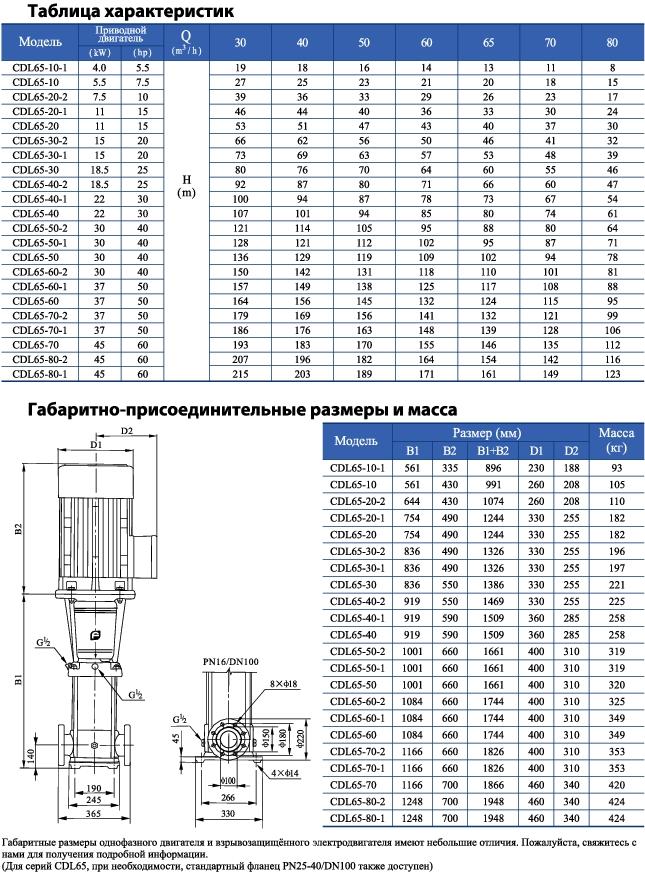 Вертикальный многоступенчатый центробежный насос CNP CDL 65-70-2 F1SWPC 37,0 кВт