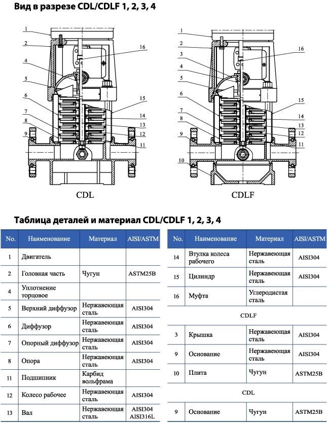 Вертикальный многоступенчатый центробежный насос CNP CDLF 3-11 F1SWSR 1,1 кВт