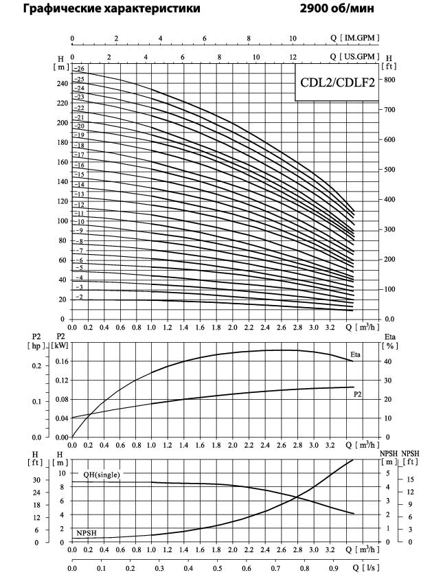 Вертикальный многоступенчатый центробежный насос CNP CDLF 2-22 F1SWSR 2,2 кВт