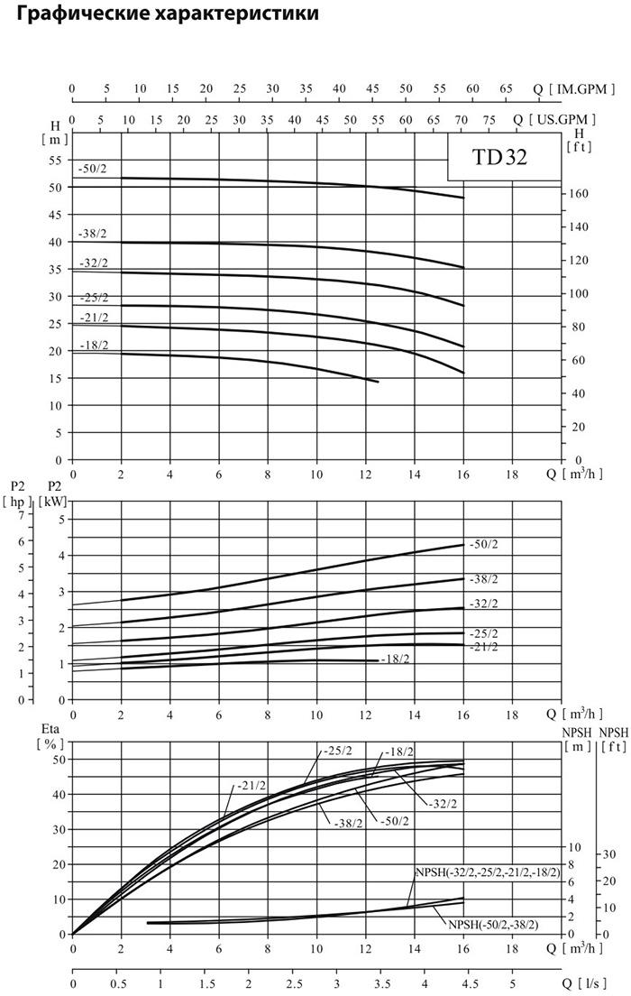 Одноступенчатый циркуляционный насос CNP TD 32-18/2 SWHCJ 1,1 кВт