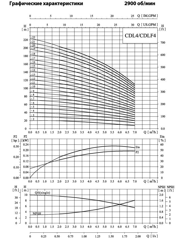 Вертикальный многоступенчатый центробежный насос CNP CDLF 4-18 F1SWSR 4,0 кВт
