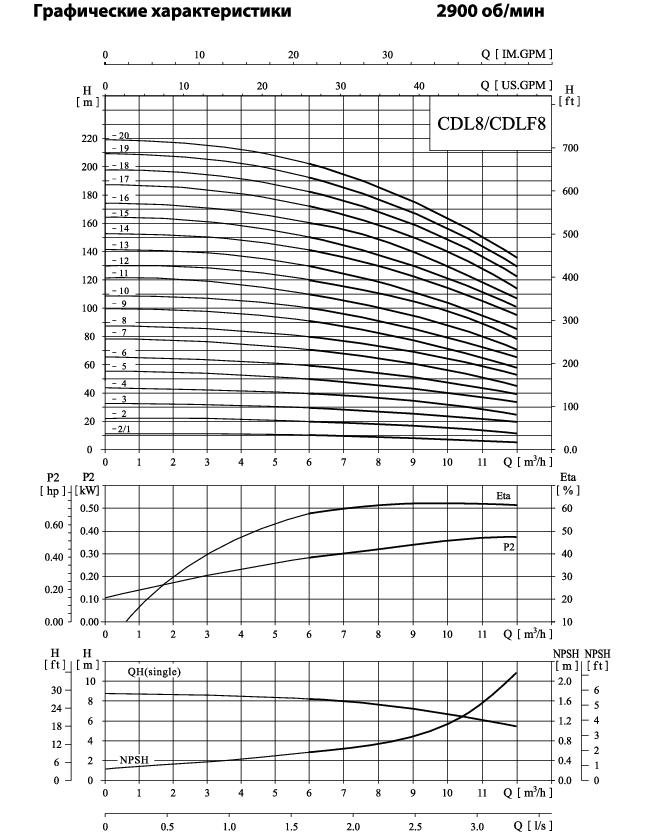 Вертикальный многоступенчатый центробежный насос CNP CDLF 8-6 F1SWSR 2,2 кВт
