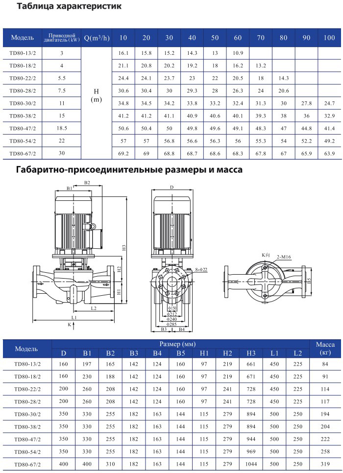 Одноступенчатый циркуляционный насос CNP TD 80-18/2 SWHCJ 4,0 кВт
