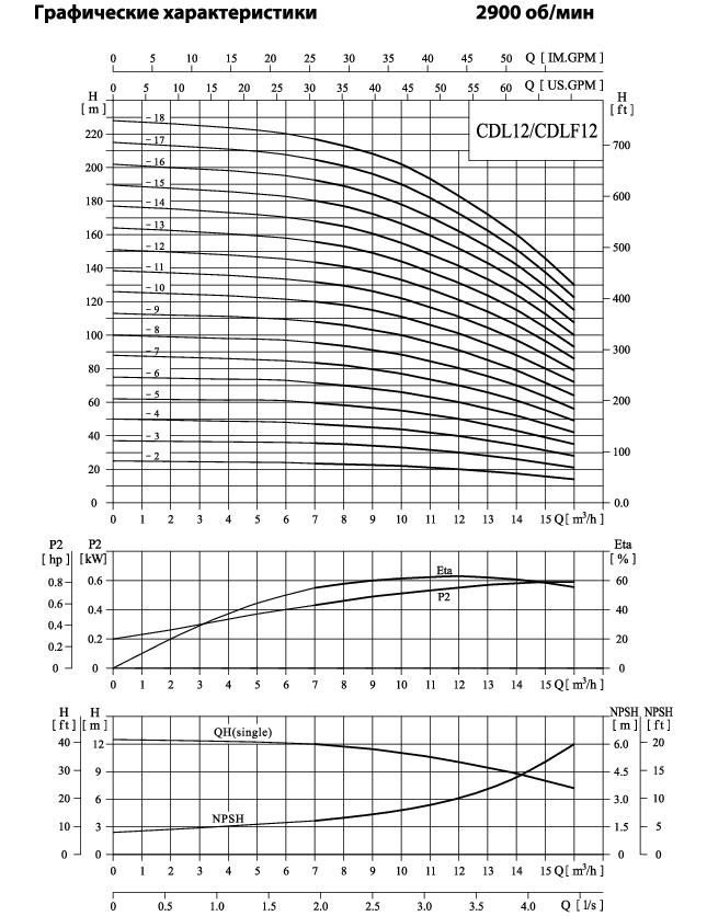 Вертикальный многоступенчатый центробежный насос CNP CDLF 12-12 F1SWSC 7,5 кВт