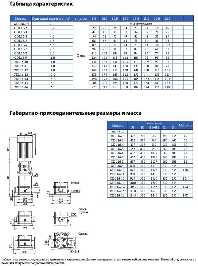 Вертикальный многоступенчатый центробежный насос CNP CDLF 16-4 F1SWSR 4,0 кВт