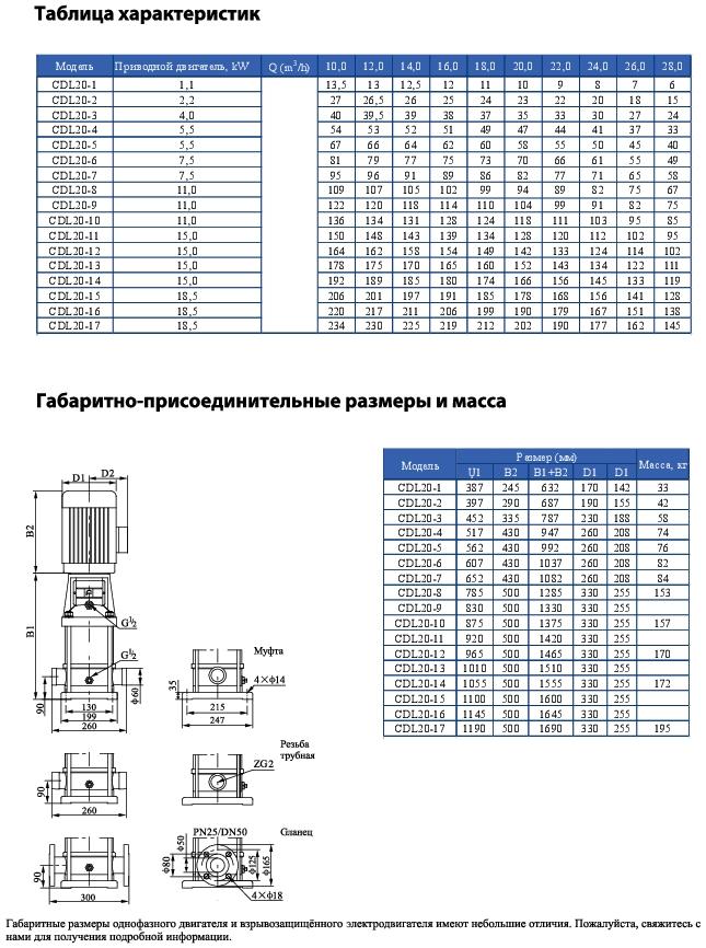 Вертикальный многоступенчатый центробежный насос CNP CDLF 20-16 F1SWSR 18,5 кВт