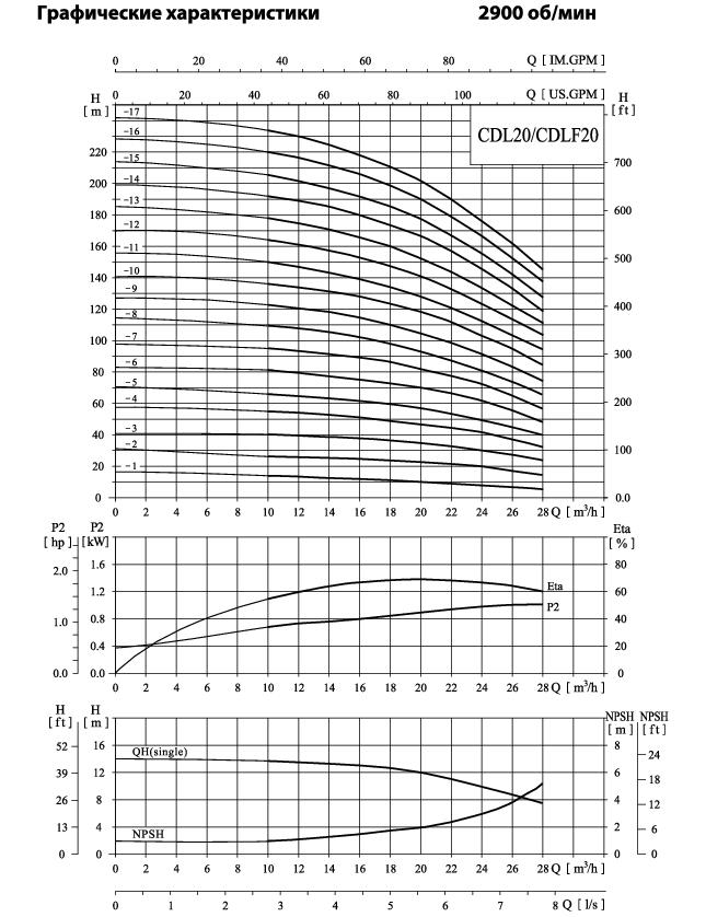 Вертикальный многоступенчатый центробежный насос CNP CDLF 20-10 F1SWSC 11,0 кВт