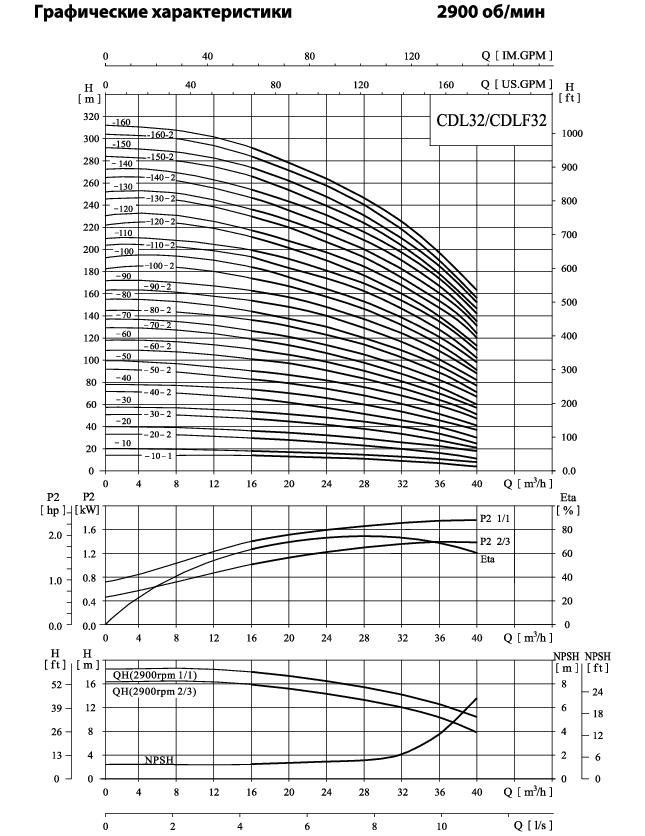 Вертикальный многоступенчатый центробежный насос CNP CDLF 32-30 F1SWSR 5,5 кВт