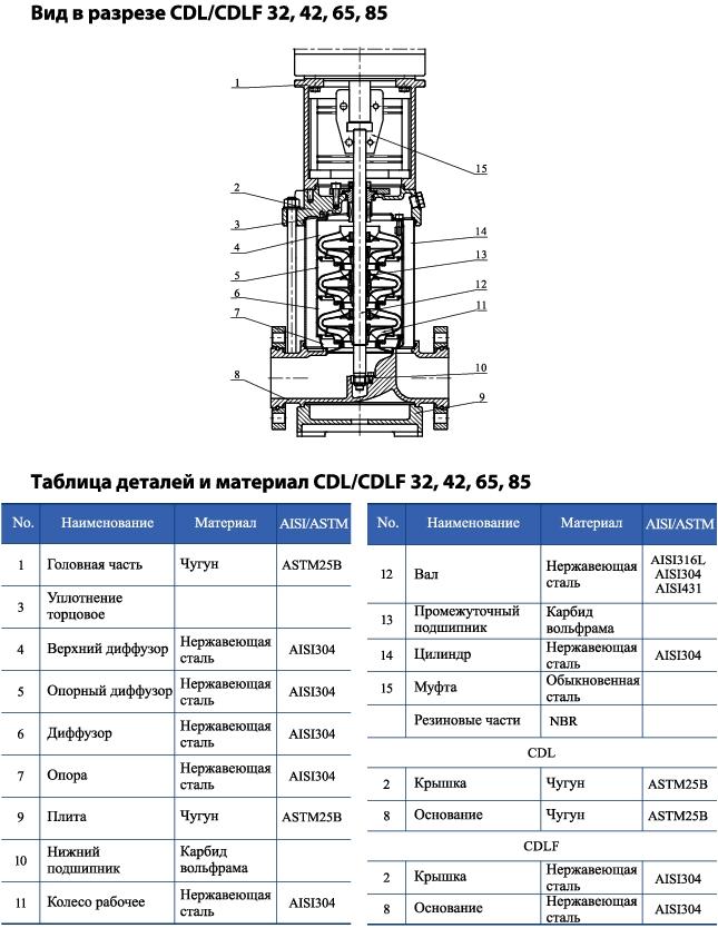 Вертикальный многоступенчатый центробежный насос CNP CDLF 65-60-2 F1SWSR 30,0 кВт