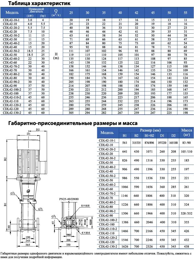Вертикальный многоступенчатый центробежный насос CNP CDLF 42-30-2 F1SWSR 11,0 кВт