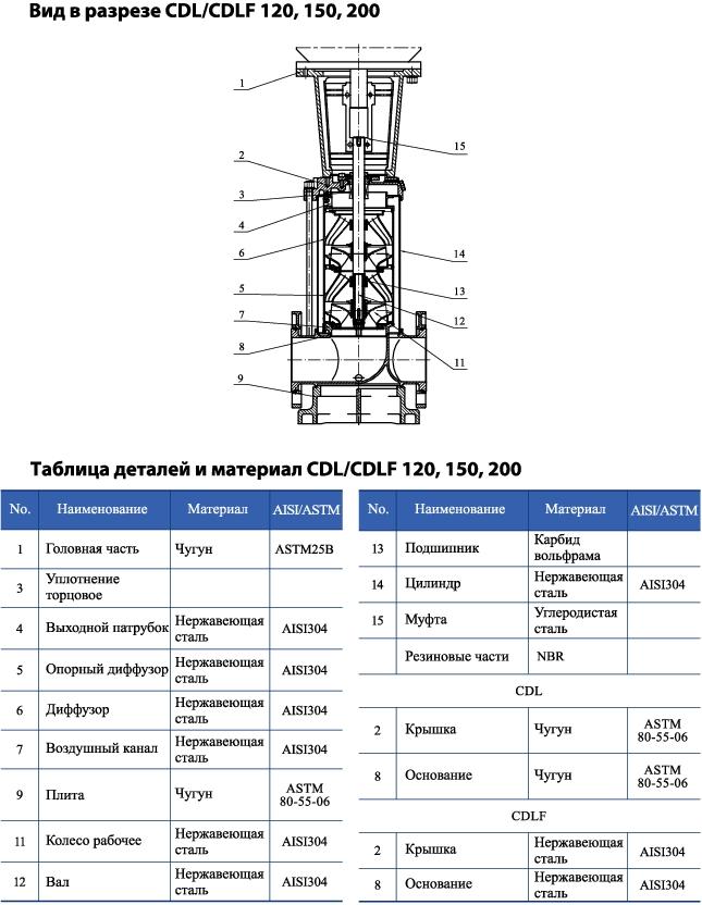 Вертикальный многоступенчатый центробежный насос CNP CDLF 120-60-1 F1SWSR 55,0 кВт