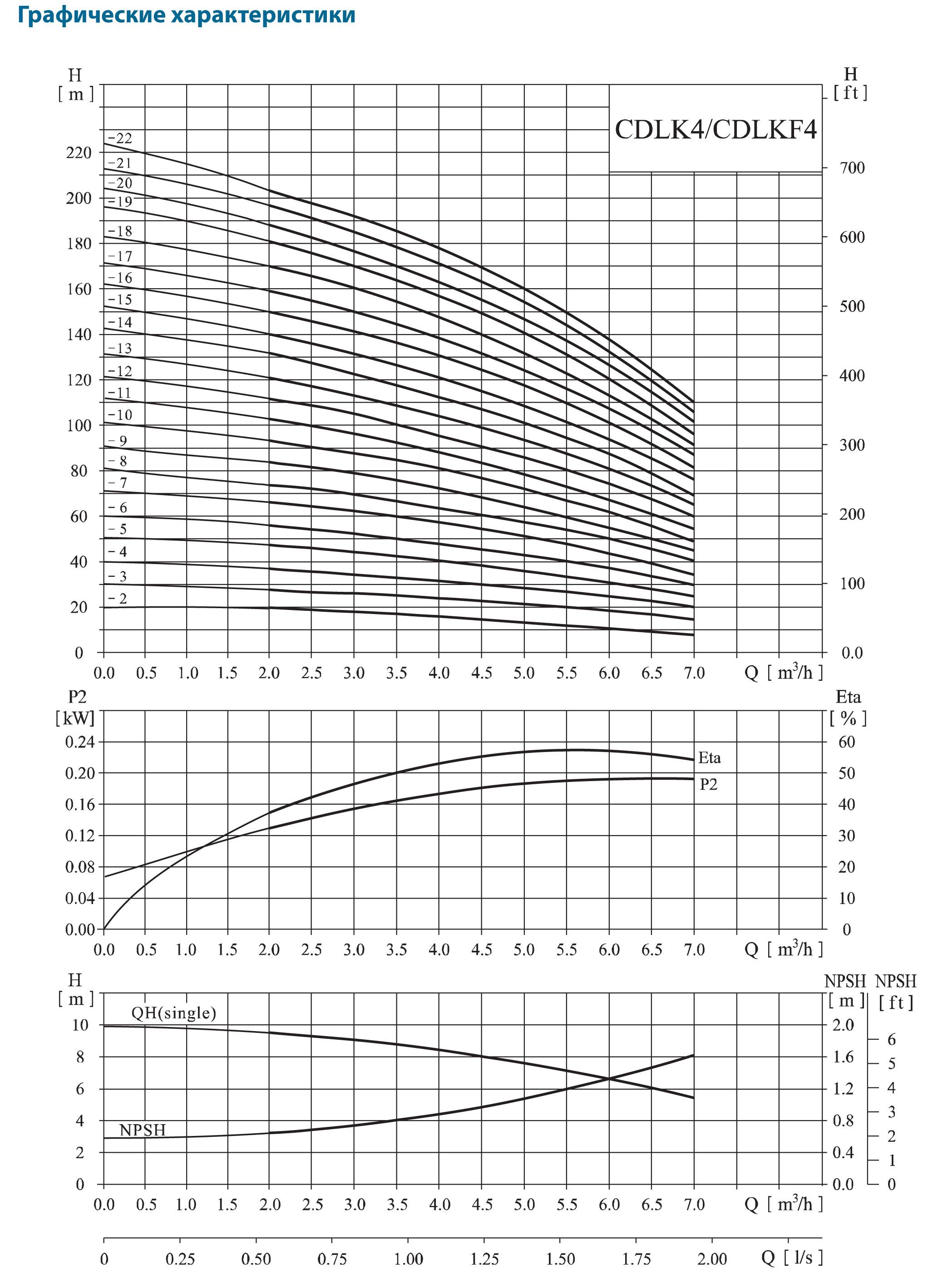 Многоступенчатый центробежный насос погружного типа CNP CDLKF 4-160/16 SWSC 3,0 кВт
